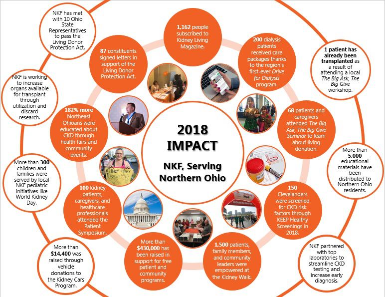 NKF Serving Northern Ohio 2018 Impact