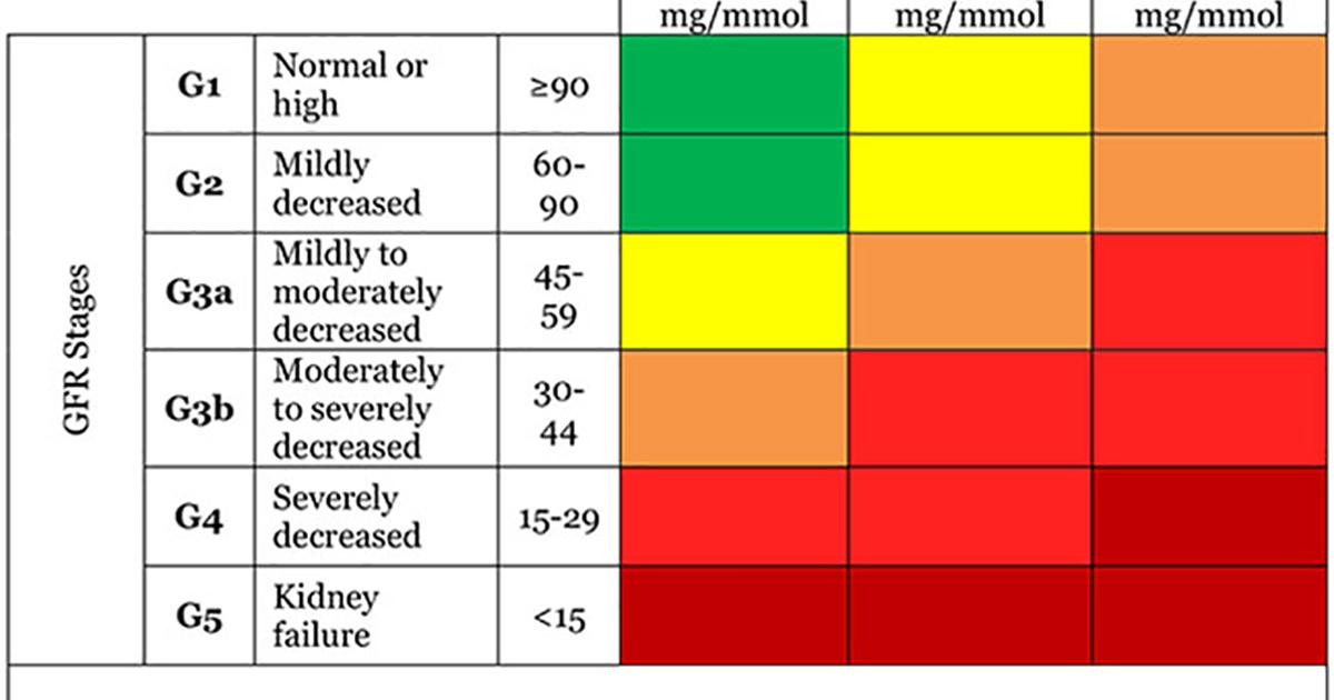 Estimated Glomerular Filtration Rate (eGFR) | National Kidney Foundation