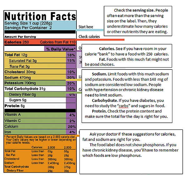 learn about food labels for healthy food choices national kidney