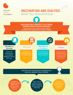 Which Vaccinations Do I Need? | National Kidney Foundation